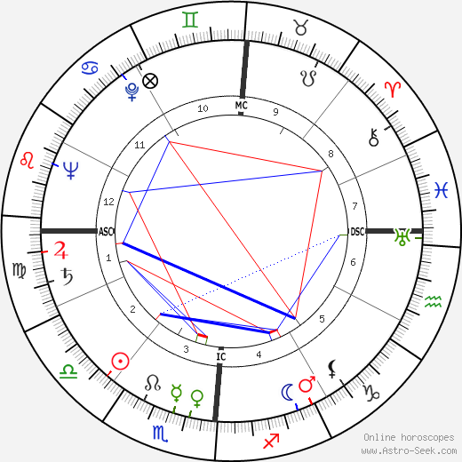 Montgomery Clift astro natal birth chart, Montgomery Clift horoscope, astrology