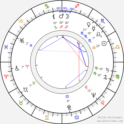 Naicho Petrov birth chart, biography, wikipedia 2017, 2018