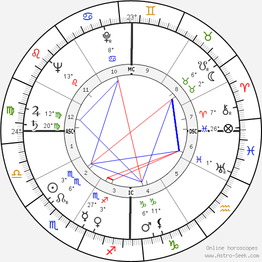 Nanette Fabray birth chart, biography, wikipedia 2018, 2019