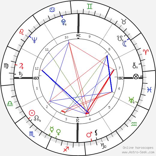 Nanette Fabray astro natal birth chart, Nanette Fabray horoscope, astrology