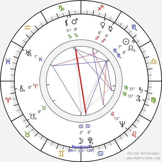 Nicole Vervil birth chart, biography, wikipedia 2019, 2020