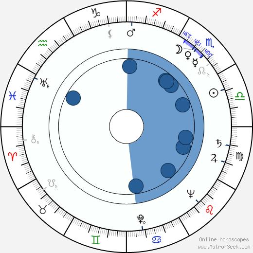 Nina Popelíková wikipedia, horoscope, astrology, instagram