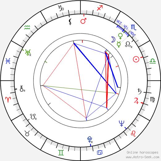 Nina Popelíková день рождения гороскоп, Nina Popelíková Натальная карта онлайн