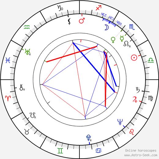 Patricia Jessel birth chart, Patricia Jessel astro natal horoscope, astrology