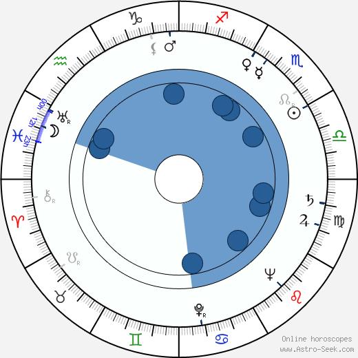 Rayford Barnes wikipedia, horoscope, astrology, instagram