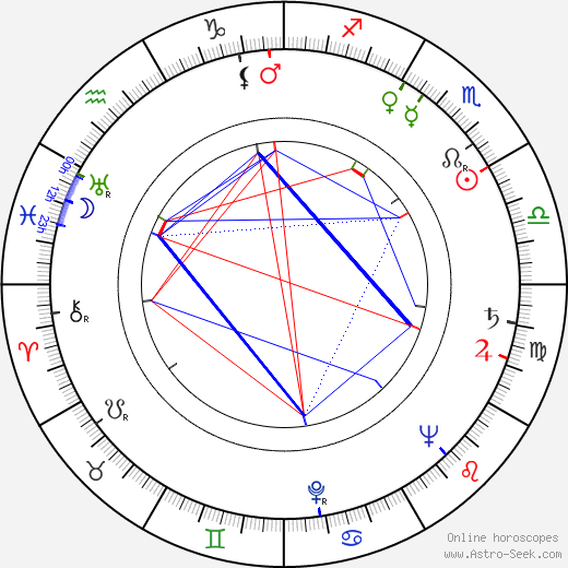 Rayford Barnes birth chart, Rayford Barnes astro natal horoscope, astrology