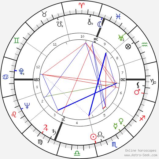 Robert Coffy tema natale, oroscopo, Robert Coffy oroscopi gratuiti, astrologia