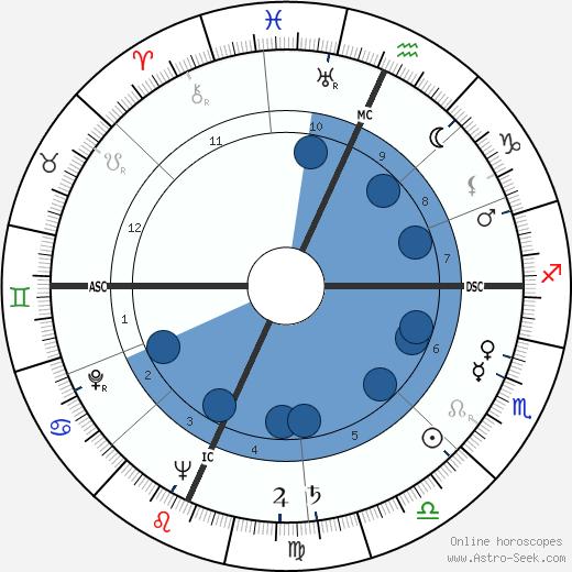 Robert Hugo Dunlap wikipedia, horoscope, astrology, instagram