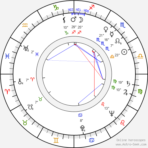 Rudolf Hrušínský birth chart, biography, wikipedia 2018, 2019