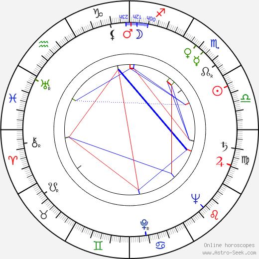 Rudolf Hrušínský astro natal birth chart, Rudolf Hrušínský horoscope, astrology