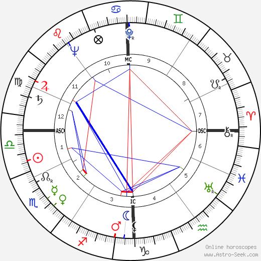 Serge Groussard tema natale, oroscopo, Serge Groussard oroscopi gratuiti, astrologia