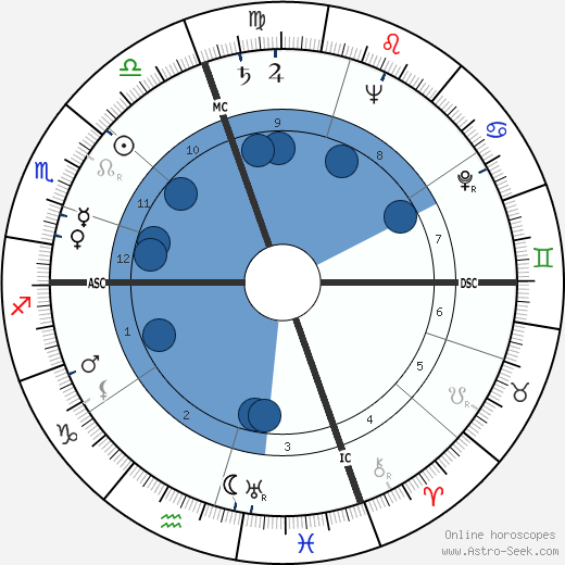 Timothy Leary wikipedia, horoscope, astrology, instagram