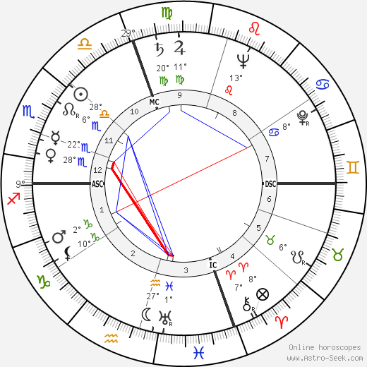 Timothy Leary birth chart, biography, wikipedia 2018, 2019