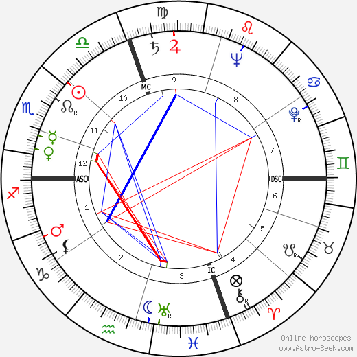 Timothy Leary astro natal birth chart, Timothy Leary horoscope, astrology