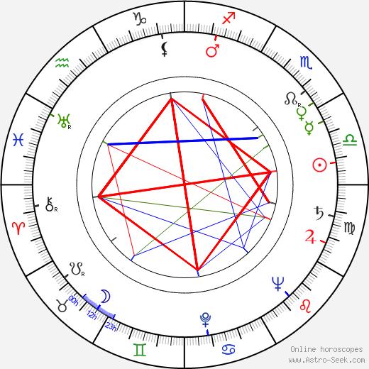 Walter Matthau tema natale, oroscopo, Walter Matthau oroscopi gratuiti, astrologia