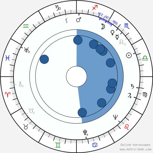 Wernfried Hübel wikipedia, horoscope, astrology, instagram