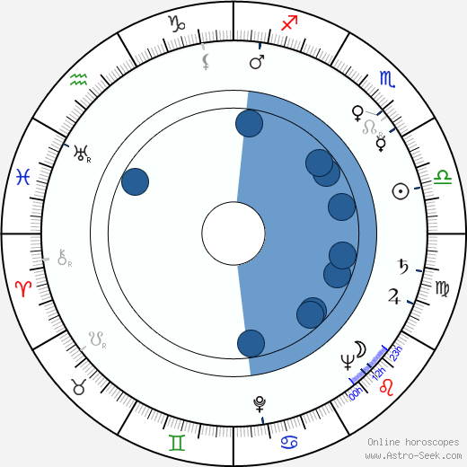 Zdena Zeithamlová wikipedia, horoscope, astrology, instagram