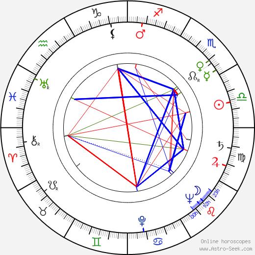 Zdena Zeithamlová astro natal birth chart, Zdena Zeithamlová horoscope, astrology