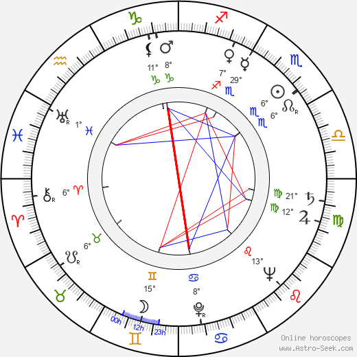 Zdeněk Kryzánek birth chart, biography, wikipedia 2019, 2020