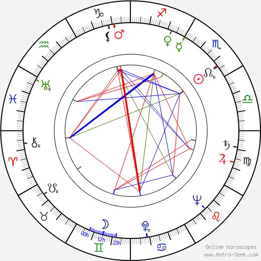 Zdeněk Kryzánek tema natale, oroscopo, Zdeněk Kryzánek oroscopi gratuiti, astrologia