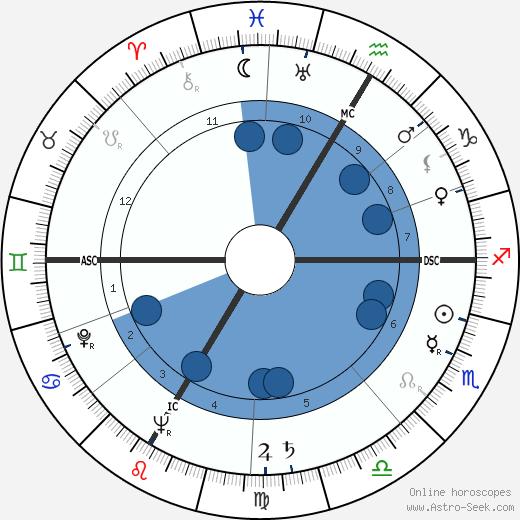 Armin Schibler wikipedia, horoscope, astrology, instagram