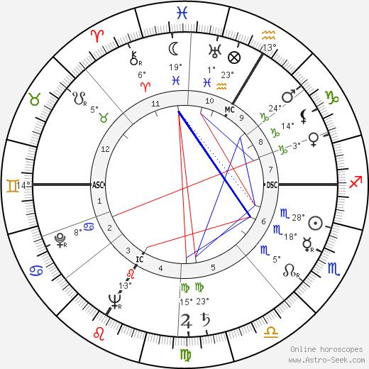 Armin Schibler birth chart, biography, wikipedia 2016, 2017