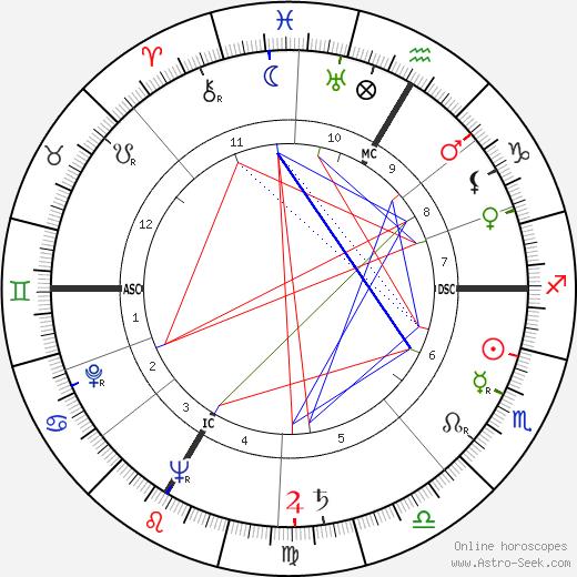 Armin Schibler astro natal birth chart, Armin Schibler horoscope, astrology