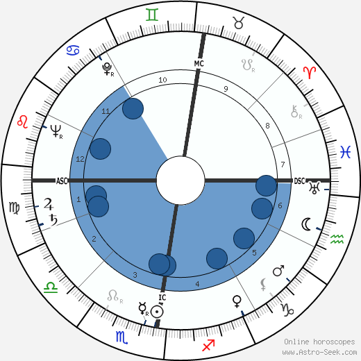 Barbara Gibb wikipedia, horoscope, astrology, instagram