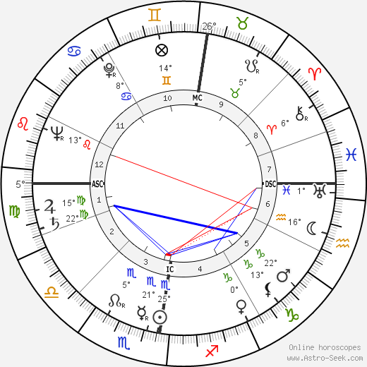 Barbara Gibb birth chart, biography, wikipedia 2018, 2019