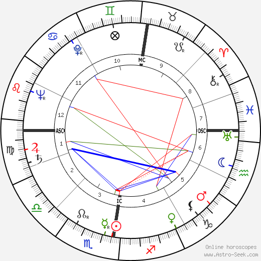 Barbara Gibb astro natal birth chart, Barbara Gibb horoscope, astrology