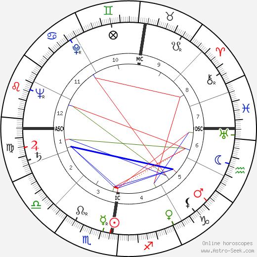 Barbara Gibb день рождения гороскоп, Barbara Gibb Натальная карта онлайн