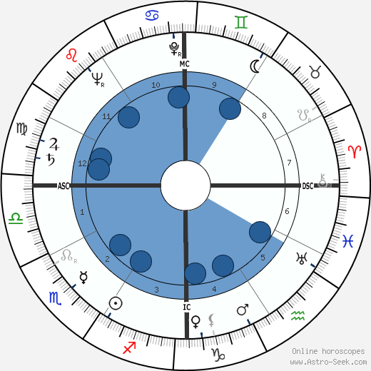 Bonnedienne Abderrhamane wikipedia, horoscope, astrology, instagram