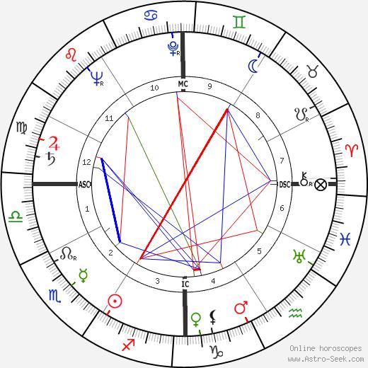 Bonnedienne Abderrhamane tema natale, oroscopo, Bonnedienne Abderrhamane oroscopi gratuiti, astrologia