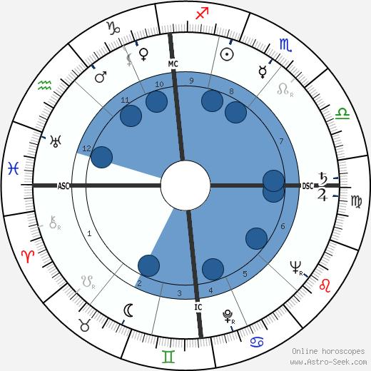 Bruce Weatherill wikipedia, horoscope, astrology, instagram