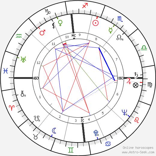 Bruce Weatherill день рождения гороскоп, Bruce Weatherill Натальная карта онлайн