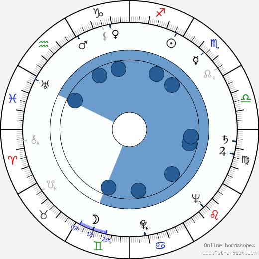 Daniel Petrie wikipedia, horoscope, astrology, instagram