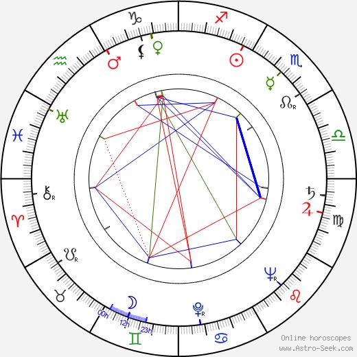 Daniel Petrie astro natal birth chart, Daniel Petrie horoscope, astrology