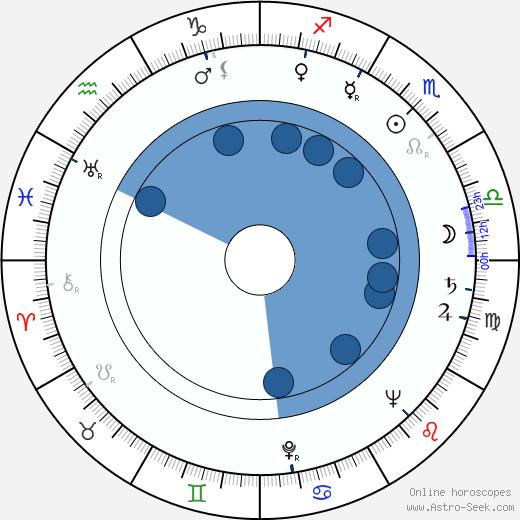 David Oxley wikipedia, horoscope, astrology, instagram