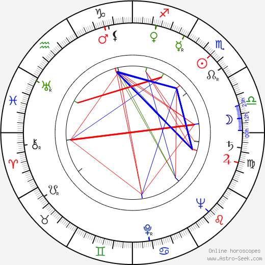 David Oxley birth chart, David Oxley astro natal horoscope, astrology