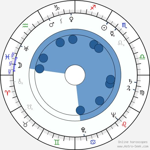 Denver Randleman wikipedia, horoscope, astrology, instagram