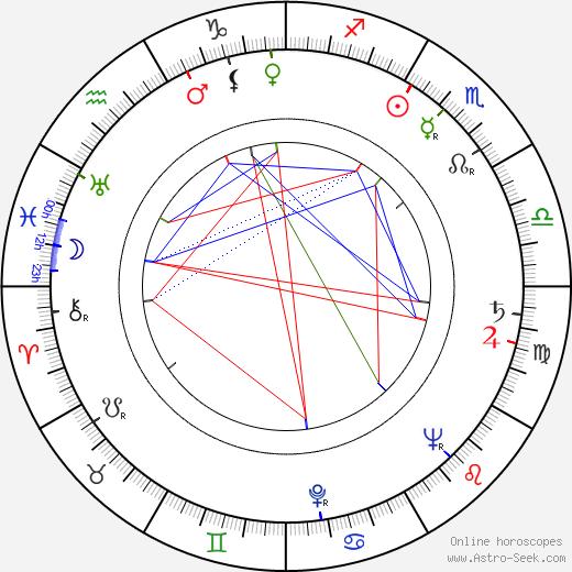 Denver Randleman tema natale, oroscopo, Denver Randleman oroscopi gratuiti, astrologia