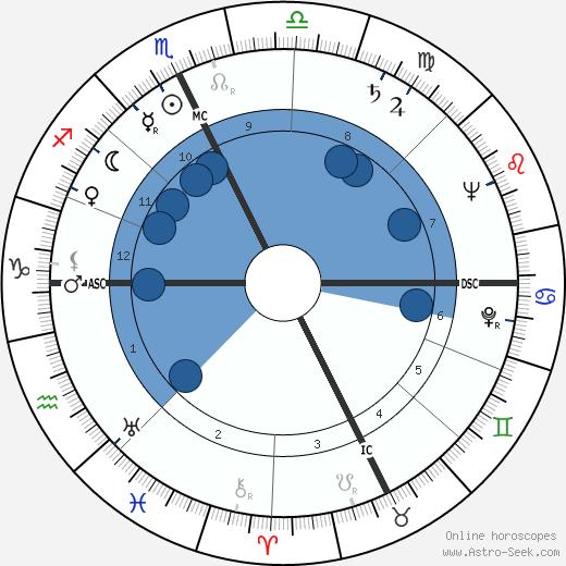 Eleanor Kask Friede wikipedia, horoscope, astrology, instagram