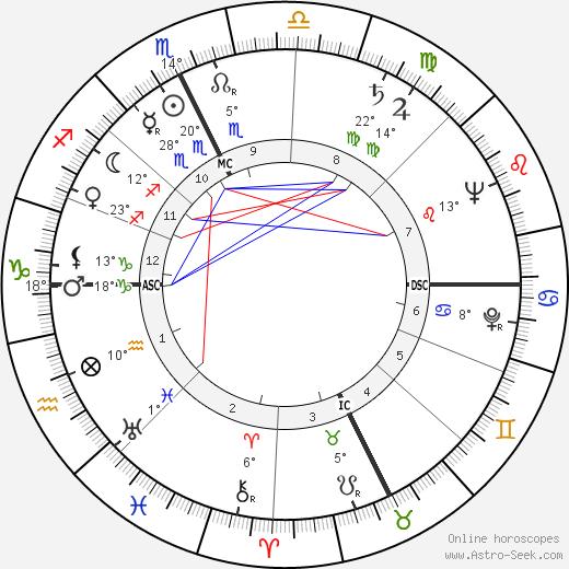 Eleanor Kask Friede birth chart, biography, wikipedia 2018, 2019