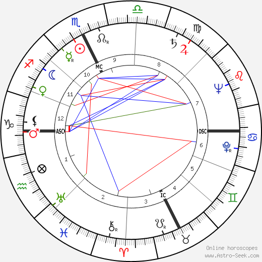 Eleanor Kask Friede astro natal birth chart, Eleanor Kask Friede horoscope, astrology