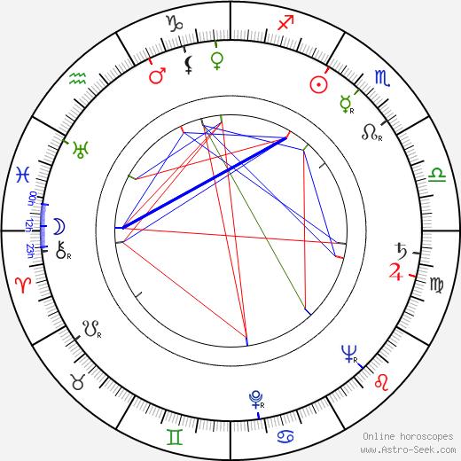Erkki Viljos tema natale, oroscopo, Erkki Viljos oroscopi gratuiti, astrologia