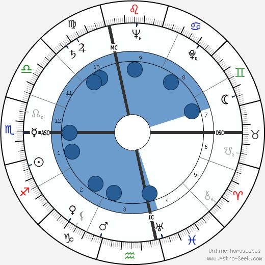 Ermanno Gorrieri wikipedia, horoscope, astrology, instagram