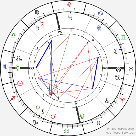 Ermanno Gorrieri tema natale, oroscopo, Ermanno Gorrieri oroscopi gratuiti, astrologia