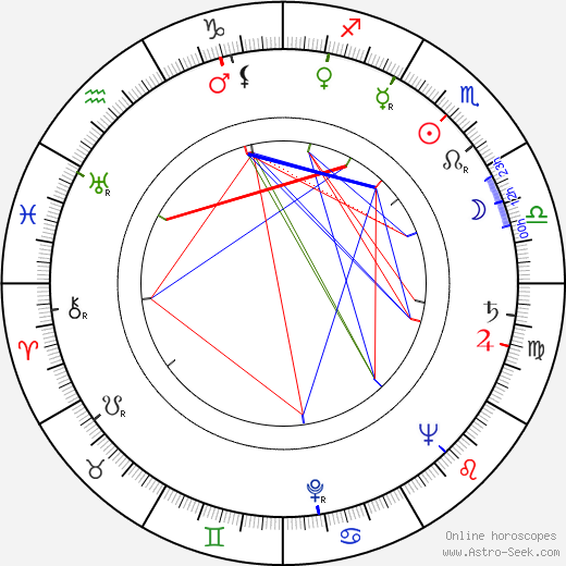 Esther Rolle astro natal birth chart, Esther Rolle horoscope, astrology