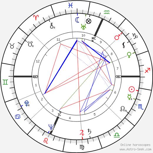 Gene Tierney tema natale, oroscopo, Gene Tierney oroscopi gratuiti, astrologia