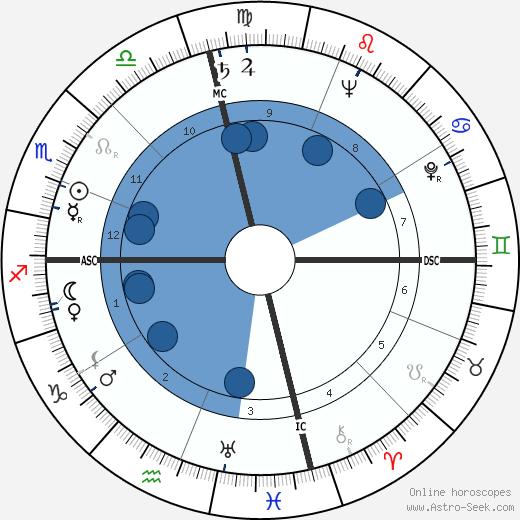 Georg Olden wikipedia, horoscope, astrology, instagram